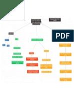 2 Mapa Conceptual de Plan de Mercadeo