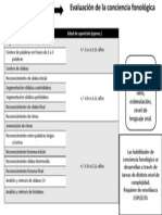 Desarrollo y Eval. Habilidades Conciencia Fonologica