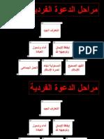 مراحل الدعوة الفردية