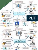 GESTIÓN POR COMPETENCIAS mapa mental