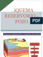 1.- Esquema Reservorio - Pozo