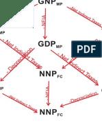 Concept GDP etc