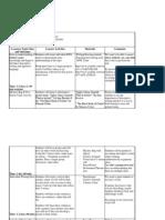 unit timeline- descriptive writing good copy