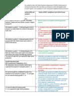DPCC chart on PE noncompliance