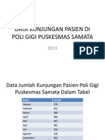 Data Kunjungan Pasien Di Poli Gigi Puskesmas Samata