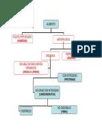 Determinacion de Proteins