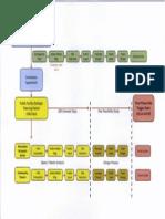 2011-10-19 COL Redevelopment flow chart.pdf