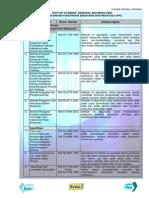 DAFTAR  SNI_Keselamatan - kenyamanan Bangunan.pdf