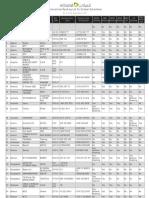 Roaminglist.pdf