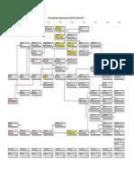 Pensum Ingenieria Industrial (Desde Octubre 2011-201221)