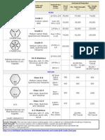 111223-TorqueChart.pdf