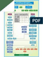 investment procedure under PPDB.pdf