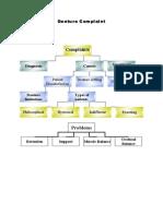 Denture-Complaint.pdf