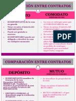 COMPARACIÓN ENTRE CONTRATOS