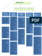 Mapa Conceptual Decreto 254 2000