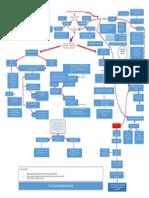 Mapa Conceptual Modificable