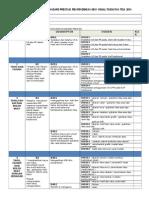Borang Senarai Semak T-3 2014