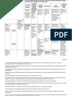 robles technology matrix planning q