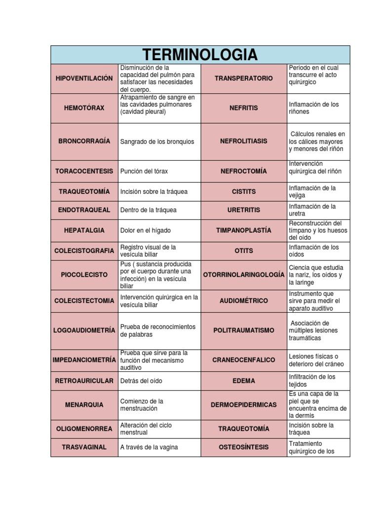 TERMINOLOGIA Medica . Prefijos y Sufijos