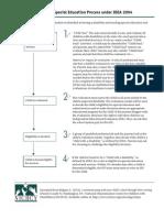 10steps.pdf
