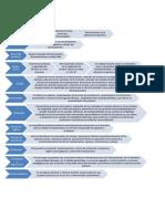 Ciclo de Fabricacion de Un Medicamento
