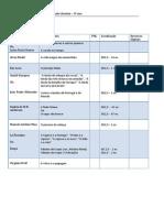 Lista de obras para a Educação Literária - 2º-3º ciclo