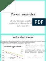 Curvas temporales y tabla de purificación