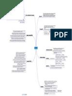 ISO 27001 Mapa Conceptual