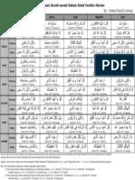 Jadual Bacaan Surah Surah Dalam Solat Fardhu Harian