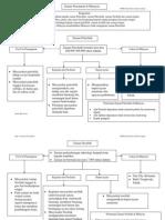 peta minda bab 2.pdf