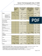 Denver TGA Demographic Data, CY 2008[1]