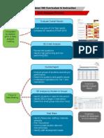 data analysis process 2013-14
