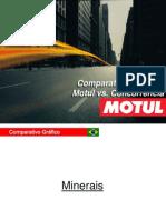 GRÁFICO ARANHA - COMPARATIVO - MOTUL X Concorrência