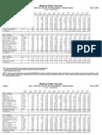 November 2013 K-8 Lunch Nutritional Data