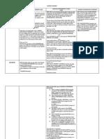 Comparative Tables for Property Regime [Block B].pdf