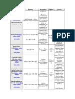 Ratios Financieros (Criterios y Formulas)