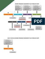 multi-year soa assessment timeline chart2