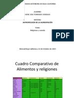 Alimentacion y Religion