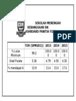 DASHBOARD SEKOLAH MENENGAH KEBANGSAAN SIK.doc
