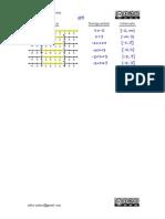 Interpretación de las desigualdades sobre la recta real y como intervalo