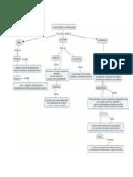 Mapa Conceptual ClasificaciondelaContabilidad