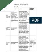 Códigos de Error numéricos y de texto HP.pdf