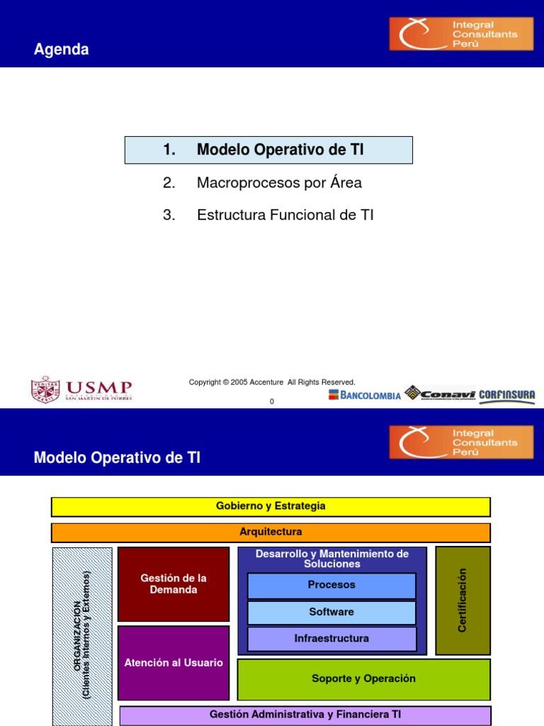 Modelo Operativo Objetivo de TI