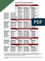Tabel Euronormen ENG.pdf