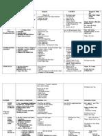 TCM Diagnosis Pattern Chart