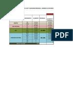 Calculo de La Produccion de Gas Residual + Composicion