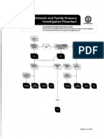 Domestic and Family Violence Investigation Flowchart