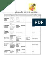 Aromatherapy EO Reference Chart.pdf