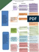 Mapa Funcional  Diplomado de  Especialización Atención de Enfermería en el  Paciente con Quimioterapia