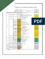 Columna Estratigrafica cuenca talara.pdf
